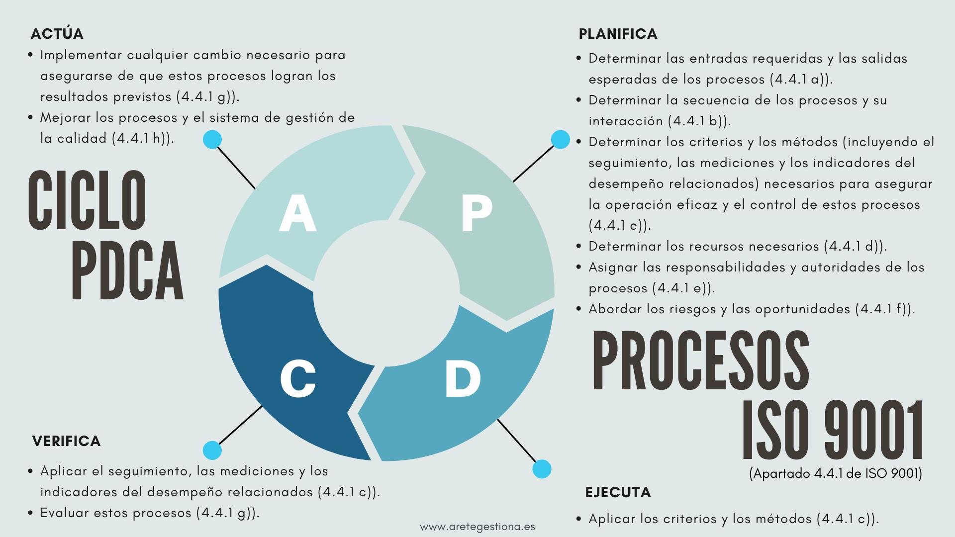 Esquema_Ciclo_PDCA_ISO_9001_4_4