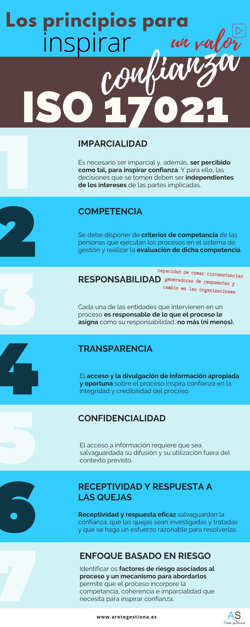 Infografia_Principios_ISO_17021_Confianza