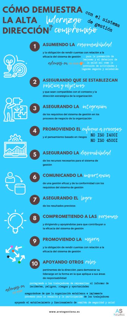 Infografia_Responsabilidad_liderazgo_Alta_direccion